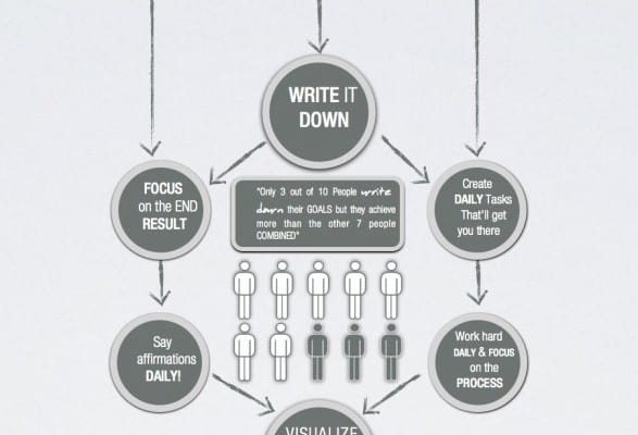 how-to-set-and-achieve-your-goals-everytime-infographic_5270055029970_w587