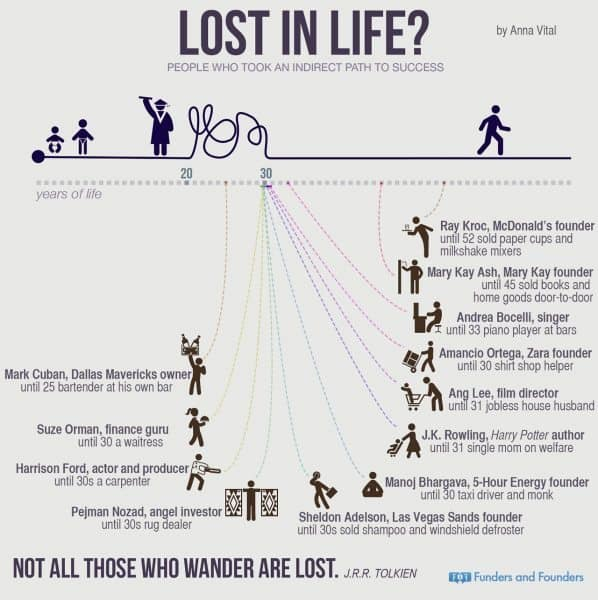 Way to Success: You Think You're Lost In Life? Think Again! [Infographic]