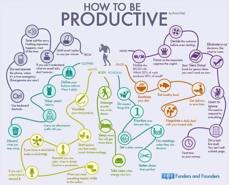 How To Be Productive: 35 Habits of The World's Most Productive People