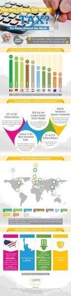 Tax-Rates-Around-the-World