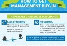 Is Management Buy-In as Hard as We Think?