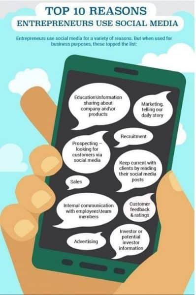 top 10 reasons entrepreneurs using social media