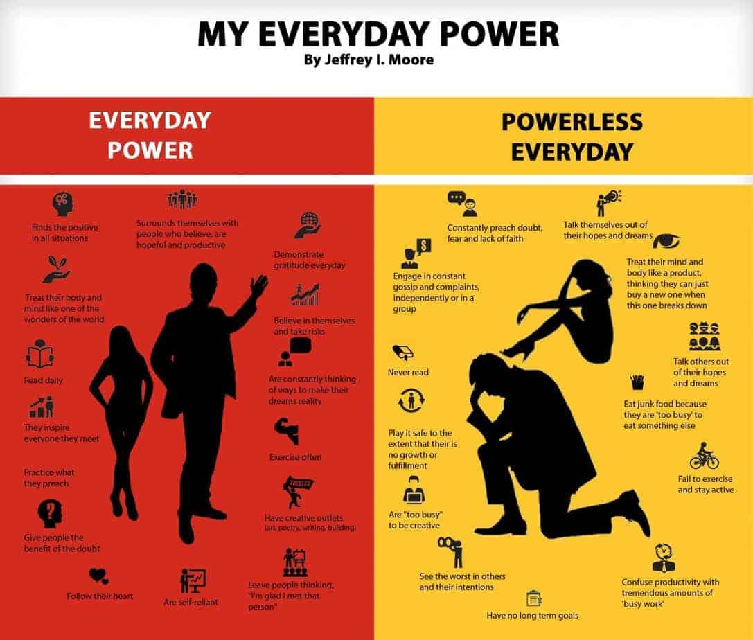 Everyday Power infographic